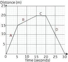 Basic Graph Math Basic Distance Time Graph Next Question