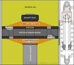 Off Road Shock Valving How Shock Valving And Shim Stacks Work