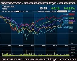 Djia Quote Custom Dow Stock Quote Glamorous Best 48 Dow Jones Quote Ideas On Pinterest