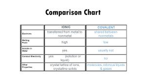 Bonding Comparison Chart Ionic Vs Covalent Properties Chart Www Bedowntowndaytona Com