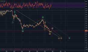 Husky Stock Chart Hse Stock Price And Chart Tsx Hse Tradingview