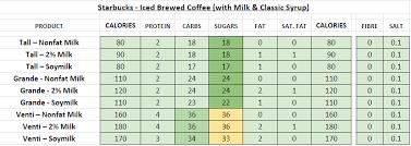 starbucks nutrition information calories