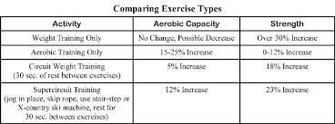 Fitness Program Chart A Basic Fitness Program For Hunters Havalon Knives