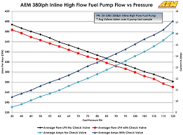 Bosch Fuel Pump Chart
