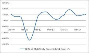 Update And Summary On Housing Inflation