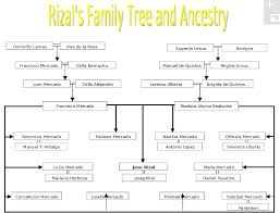 Ancestry Family Tree Chart Picture Jose Rizal Genealogy Ancestry