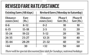 Dmrc Fare Chart Delhi Metro Rides To Cost More Discount During Off Peak