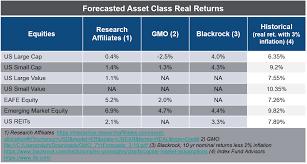 Investment Returns Ralphwakerly Comralphwakerly Com