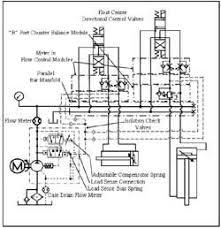 chapter 8 air and hydraulic pumps (part 2) hydraulics & pneumatics Bobcat Hydraulic Schematic schematic diagram of pressure compensated closed center load sensing circuit bobcat t190 hydraulic schematic