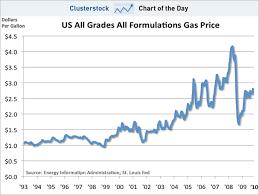 Gas Prices Usa Chart Gas Price Gas Price Graph