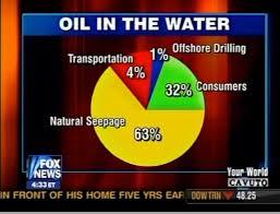 Fox Oil Chart