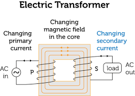 electric transformers ck 12 foundation electrical transformers types at Electrical Transformer Diagram