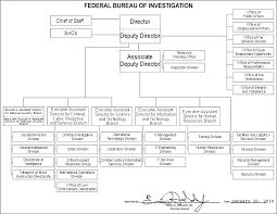 Document Organization Chart File Fbi Organizational Chart Jpg Wikipedia