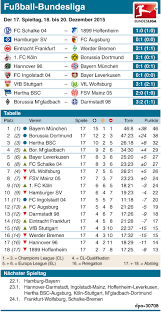 Die dfl hat den spielplan veröffentlicht. Bundesliga Spielplan Ergebnisse Und Tabelle Der Hinrunde 2015 2016 Focus Online