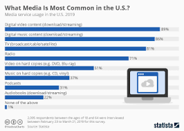 Podcast Top Charts Usa Chart The Steady Rise Of Podcasts Statista