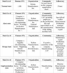 Table 3 From Organizational Structures And Decision Making