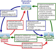 Checks And Balances Chart Answer Key Ged Social Studies Practice Test Ged Practice Questions