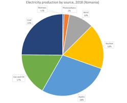 Energy In Romania Wikipedia