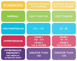 Healthy Blood Pressure Chart Blood Pressure Chart Exercise Blood Pressure High Blood