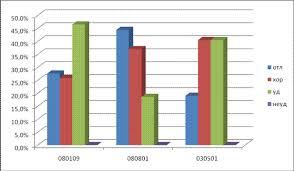 Отчет по самообследованию Филиала ГОУВПО Ростовский  Результаты сдачи государственного экзамена и защиты дипломных работ и проектов представлены диаграммами рис 5 1 и рис 5 2