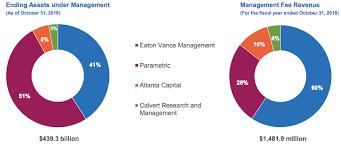 Eaton Vance Management Dividend Champion Spotlight Eaton Vance Corporation Eaton