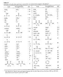 functional groups chart pka chart for functional groups pka values for common functional