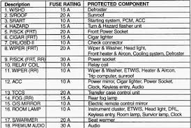 similiar 2004 saab 9 3 fuse box diagram keywords 2carpros com forum automotive pictures 62217 fusesb 2 jpg · prizm fuse box diagram 2004 saab 9 3 fuel pump location 2003