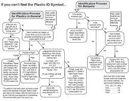 Plastic Identification Code Chart Identify Plastics