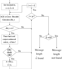 Flow Chart Of The Third Decoding Strategy Download