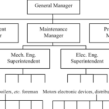 2 Centralized Functional Organizational Structure