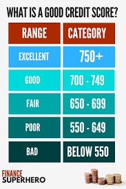 Credit Score Range Chart What Is A Good Credit Score And Why Does It Matter