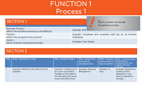 Process Template Process Documentation Why Its Vital And How To Do It