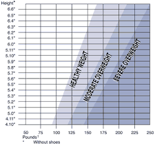 Height Weight Chart Impressive ShakesPopcornandIceCreamDiet Finally Some Hope In The Never