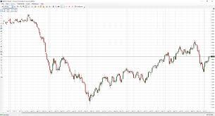 Nymex Price Chart Ageless Nymex Heating Oil Price Chart 2019