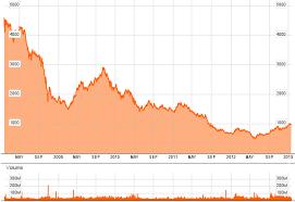 5 Year Stock Market Chart Sarah Robbins And Associates