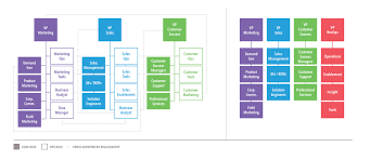 Sales Operations Org Chart Revops Framework