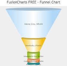 Bad Graphics Funnel Chart Peltier Tech Blog