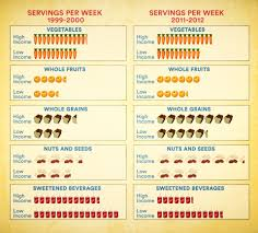 Healthy Vs Unhealthy Food Chart The Growing Diet Divide Between Rich And Poor In America