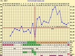 My Fertility Charts Fertility Friend Can Someone Look At My Chart Please