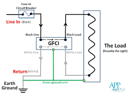 gfci ground fault circuit interrupter vs circuit breaker ground fault circuit interrupter
