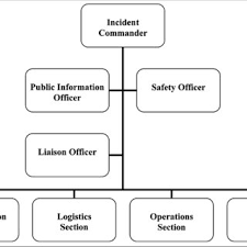 Incident Command Structure Flow Chart Traditional Incident Command System Template Introduction