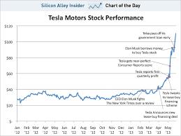 Tesla Stock Price Chart Chart Of The Day Tesla Stock