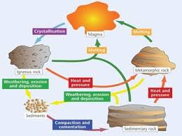 rock cycle leaving certificate geography create a website