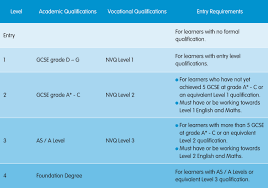 courses greenbank college liverpool how different qualifications compare