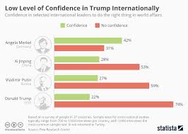 Low Level Chart Chart Low Level Of Confidence In Trump Internationally