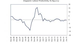Chart Of The Day This Is The Sorry State Of Singapores