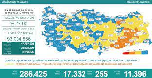 Türkiye'nin 29 Ağustos koronavirüs tablosu açıklandı: Vefat sayısındaki  artış sürüyor - Yeni Şafak