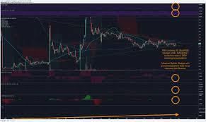 Do Amazing Stock Chart Technical Analysis