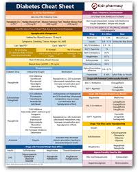 Insulin Comparison Chart Pharmacist Letter The Pharmacists Guide To U 500 Insulin Tl Dr Pharmacy