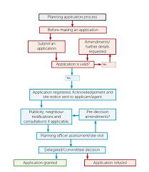 Control Of Documents Flowchart Production Plan Flow Chart
